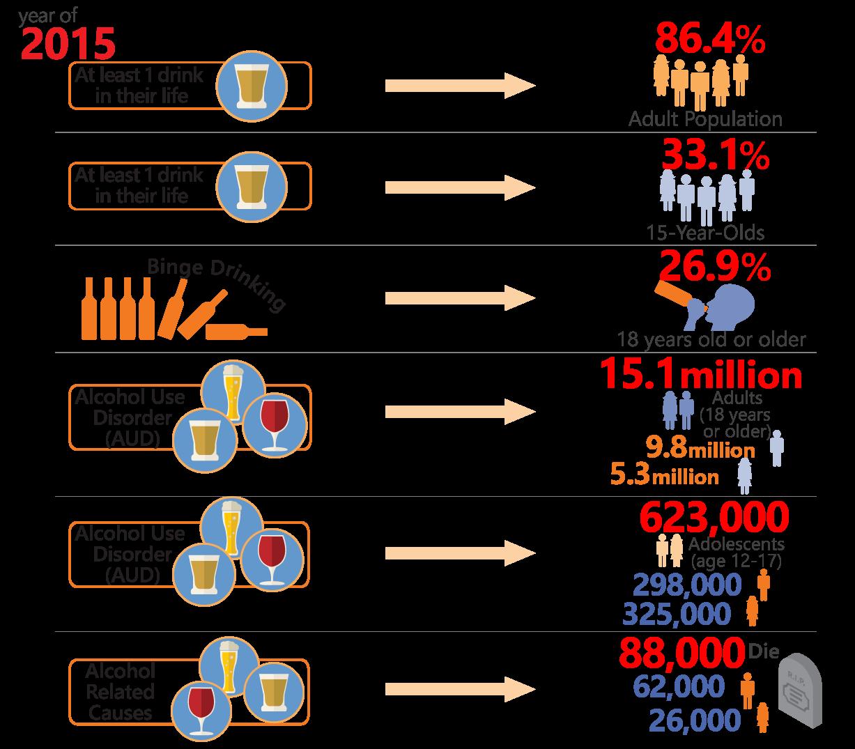 2015 alcohol statistics infographic
