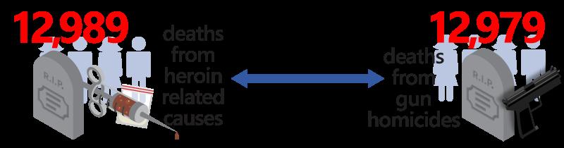 heroin related deaths versus gun homicides graphic