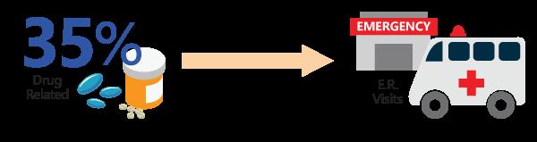 Benzo related E.R. visits diagram
